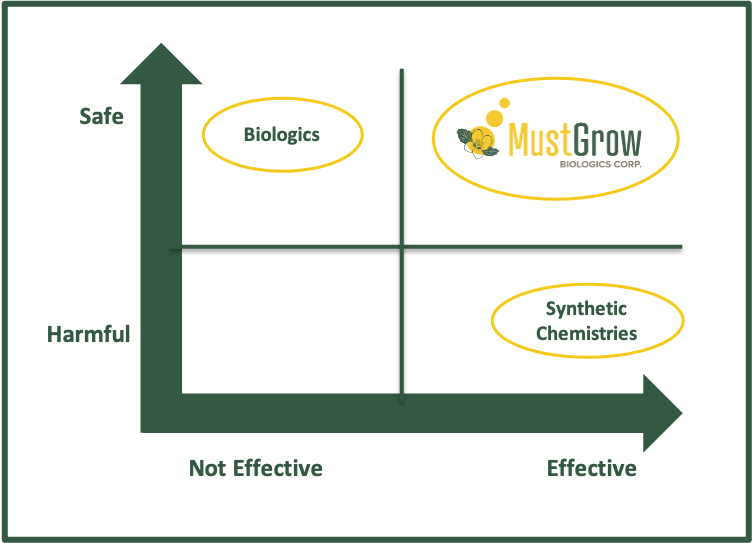 A series of tests involving MustGrow products positive effects in crop growth.